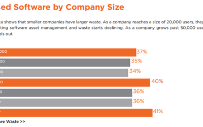 Software waste report exposes untapped cost savings